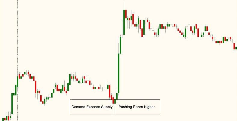 Automated trading system examples