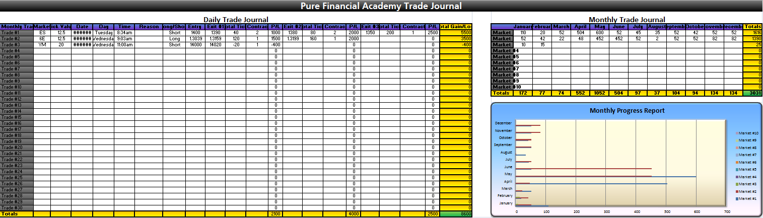 Forex trading journal android